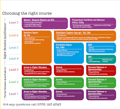 Your Options And Qualifications Explained Course Levels