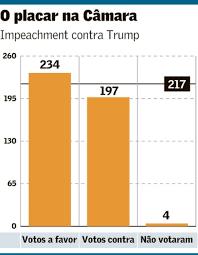 Câmara abre segundo impeachment, mas Trump vai encerrar mandato | Mundo