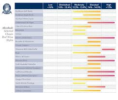 Alcohol Chart Charts For Alcohol And Tannin Discussions Discussion