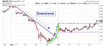 Bombardier Inc Bullish Tailwinds Are Lifting Bbd B Stock