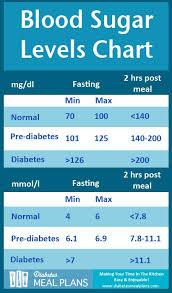 Blood Sugar Level Chart In Pregnancy