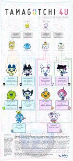 Welcome To Gotchi Garden Tamagotchi 4u Growth Chart