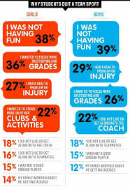 Mag Hidden Demographics Of Youth Sports Youth Hockey