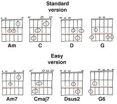 Guitar Chords Chart For Beginners Songs 14 Easy Guitar Chords For Beginners