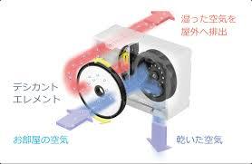 水捨て不要!除湿乾燥機カライエ  ダイキン工業株式会社