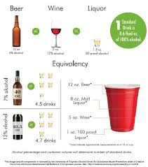 Alcohol Percentage In Drinks Chart Everything You Think You Know About Alcohol Tolerance Is