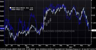 Brent Crude 1 Year Chart Crude Oil Trading Report The Pendulum Swings Bearish
