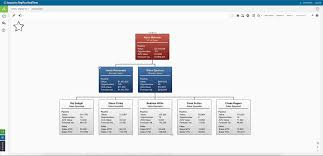 Sales And Marketing Organizational Chart Software Orgplus