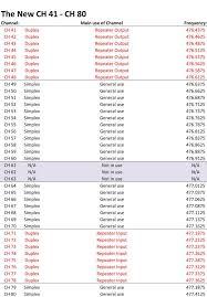 Australian Tv Frequencies Chart Citizen Band Frequency Chart Www Bedowntowndaytona Com