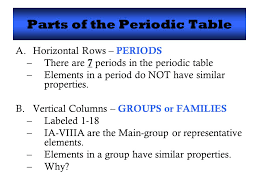 Electrons and the Periodic Table Honors Chemistry. - ppt download