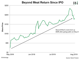 Beyond Meat Will Crash When Investors Realize What Its