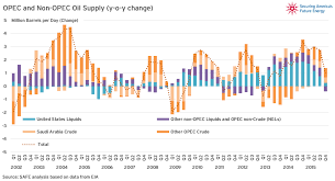 World Oil Inventory Chart The Fuse Chart Of The Week