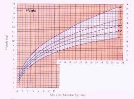 Adjusted Age Growth Chart U S Pediatric Cdc Growth Charts
