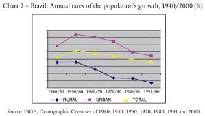 Brazil Population Chart The Displacement Of The Brazilian Population To The