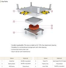 Disc Spring Design Guide Bridge Bearing Eqs Light
