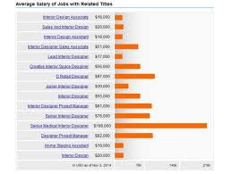 annual salary of an interior designer. Unique Annual 42 Average Salary By Job Achievable Salary By Job Interior  Designing Design On Emaze Easy Throughout Annual Of An Designer