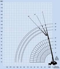 Terex Bt3470 Load Chart Terex 200 Ton Crane Load Chart Best Picture Of Chart
