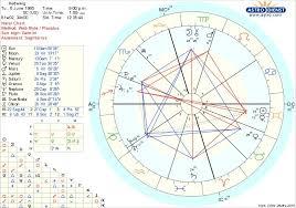 Astrology Grumps Fandom Charts Hedwwig As The Magician