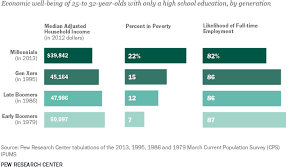 the benefits of going to college earning a degree highered cost of not going
