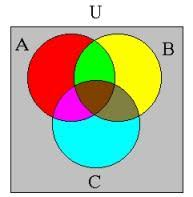 Venn Diagram A Or B 1c Venn Diagrams