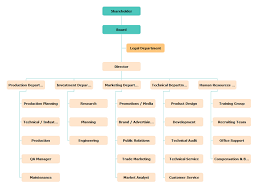 Production Department Flow Chart Manufacturing Company Organizational Chart