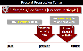 Present Progressive Tense What Is The Present Progressive