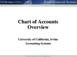 Ppt Chart Of Accounts Overview Powerpoint Presentation