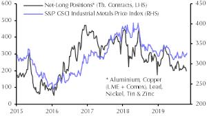 Metals To Muddle Through In 2020 Capital Economics