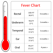 Fever Temperature Chart Ear Baby Fever Chart Gallery Of Chart 2019