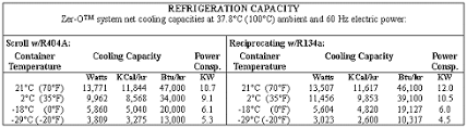 Reefer Container Temperature Chart Container Handbook