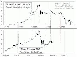 Jun 6 2011 Silver Is Tracing Out 1980 Post Bubble Pattern