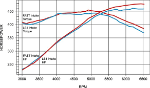 techtips dyno proven gm ls1 thru ls7 performance parts ls6 crate engine most of the ls6 intake s power gains occurred past 4 500 rpm though there was no loss in low speed power compared to the ls1 intake