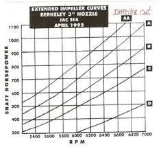 Jet Impeller Chart Impeller Hp Chart Warning This Is Controversial