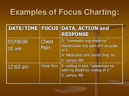 Focus Charting Fdar