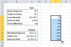 Make A Car Loan Calculator With A Data Table To Find Monthly Payments