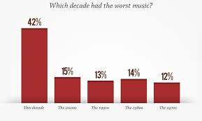 Pop Music Charts Why You Hate Pop Music In 7 Charts I Like Charts