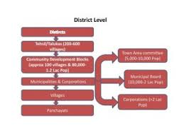 Organisation Chart District Etawah India
