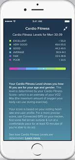 Fitbit Comparison Chart 2016 Hands On Fitbits New Flex 2 And Charge 2 Activity Trackers