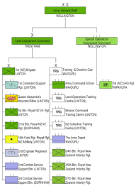 Structure Of The New Zealand Army Wikipedia