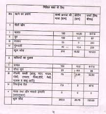 Mid Day Meal Menu Chart In Punjab Prosvsgijoes Org