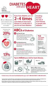 Diet Chart For Heart And Diabetic Patients Diabetes Diabetic Diet Plansthe Use Of Blood Sugar Testers