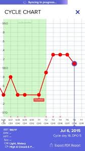 Slight Confusion With Chart And Symptoms Babycenter