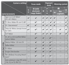 Canon Camera Lens Compatibility Chart What Lenses Can I Use With The D100 D80 D70s D70 Or D50