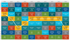 Multimanager Asset Allocation Portfolios John Hancock