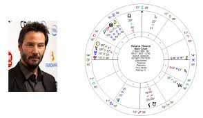 Wealth 2nd House Based On Keanu Reeves Chart