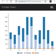 Net Charting Library Asp Net Mvc 5 Customizing Bar Chart Using Javascript C3