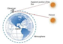 What Is Advanced Sunrise Nad Delayed Sunset Explain