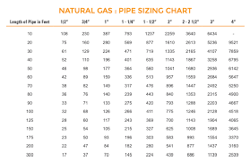 Natural Gas Sizing Chart Gas Piping Size For Fire Pits The Magic Of Fire