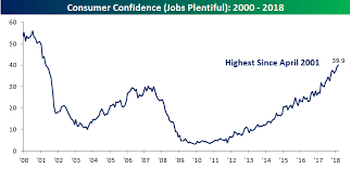 Consumer Confidence Historical Chart