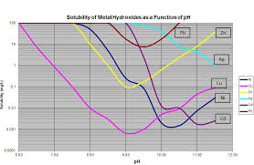 Metal Precipitation Ph Chart Heavy Metal Reduction From Industrial Wastewater Streams